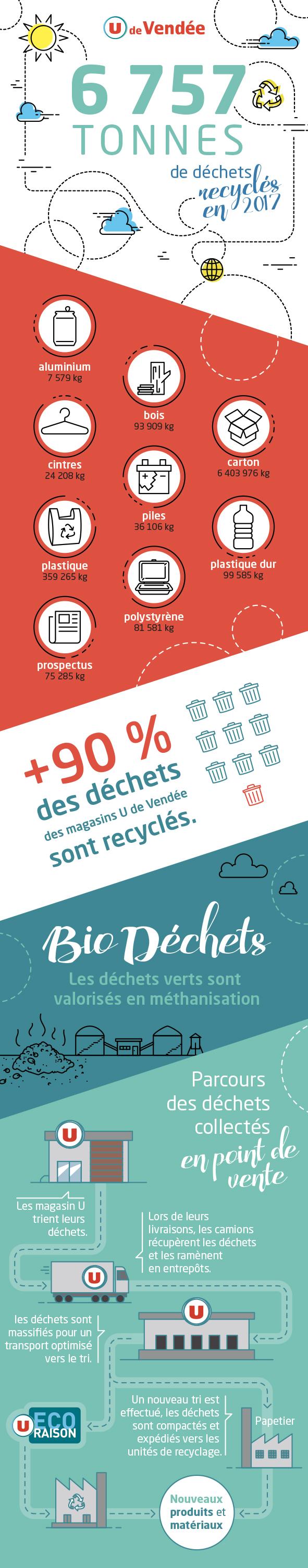 Infographie recyclage des déchets en 2017